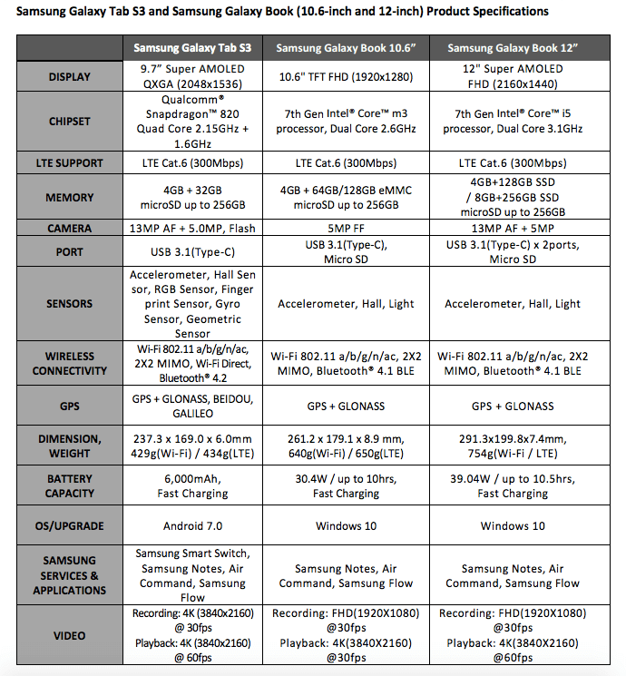7 - سامسونج تكشف عن جلاكسي بوك وجلاكسي تاب S3 بمعرض MWC 2017