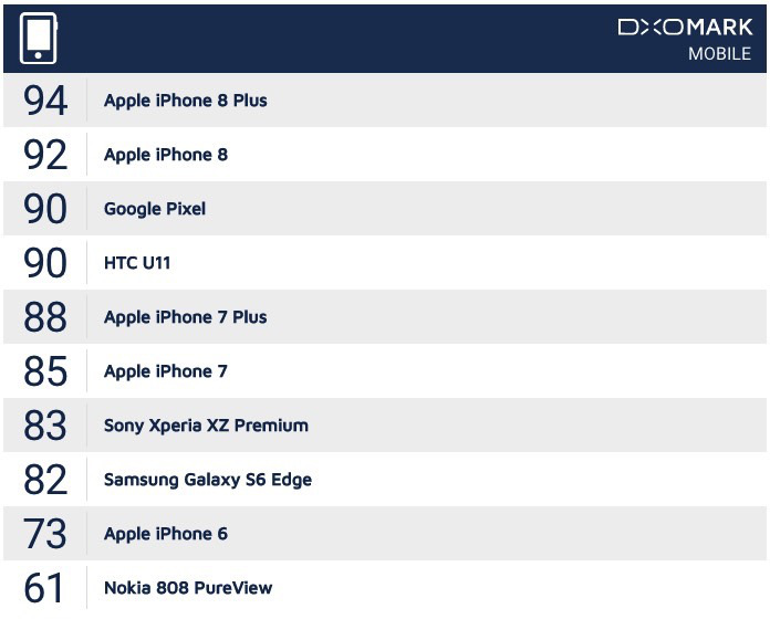 dxomark camera scores iphone 8 plus iphone 8 - حصلت كاميرا آيفون 8 بلس على لقب أفضل كاميرا في تصنيف DxOMark
