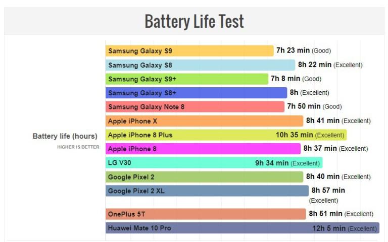 2 182 - نتائج: اختبار بطارية جالكسي S9 وS9 بلس بالمقارنة مع المنافسين