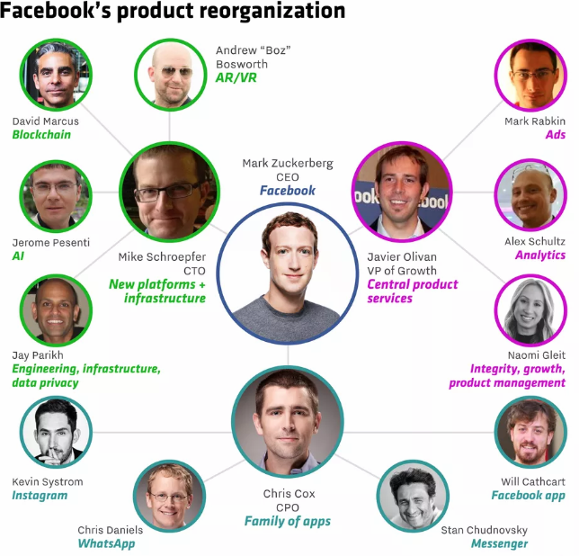 Capture 7 - فيسبوك تقوم بتغيير جذري بتغيير مدراء تطبيقات واتساب وماسنجر
