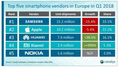smartphone sales in europe 390x220 - أكثر خمس شركات توزيعاً للجوالات في أوروبا منهم سامسونج تتصدر أعلى المراتب