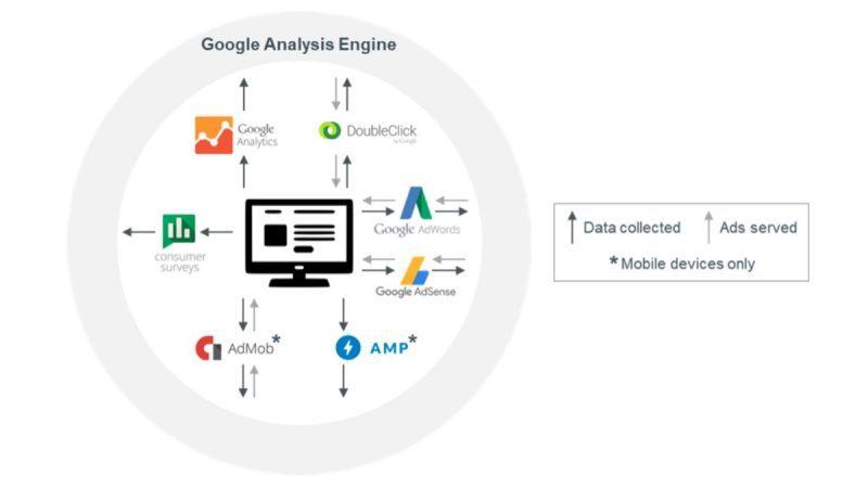 google data collection 800x450 - دراسة تكشف مراقبة جوجل لنا بدرجة كبيرة في كل مكان بجوالات الأندرويد