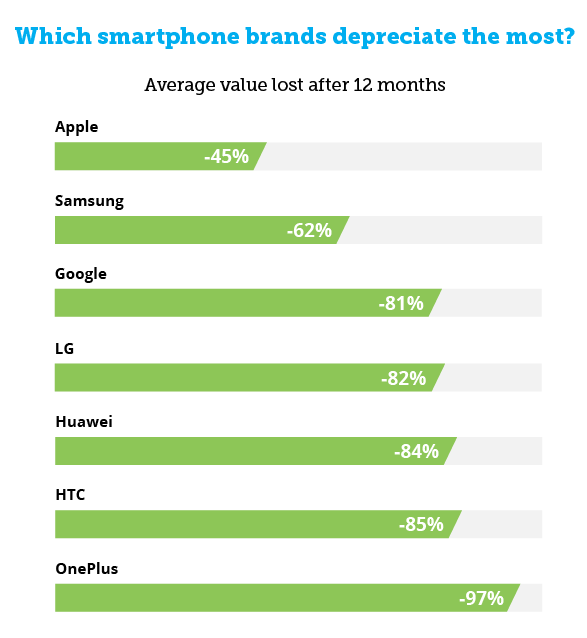 phones value brand table - دراسة مثيرة تكشف قائمة بالجوالات التي تحافظ على قيمتها بعد مرور عام من شرائها