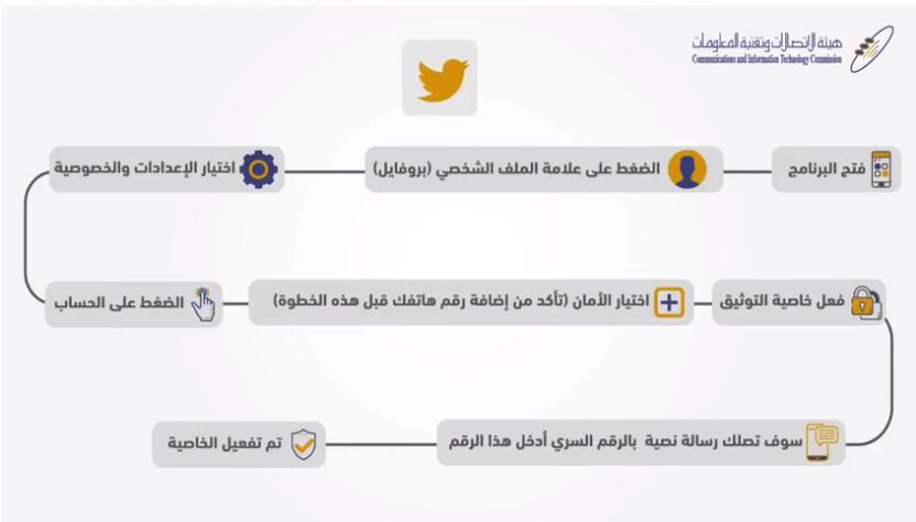 1 10 - ماهو التحقق الثنائي أو Two-way verification في مواقع التواصل الاجتماعي؟