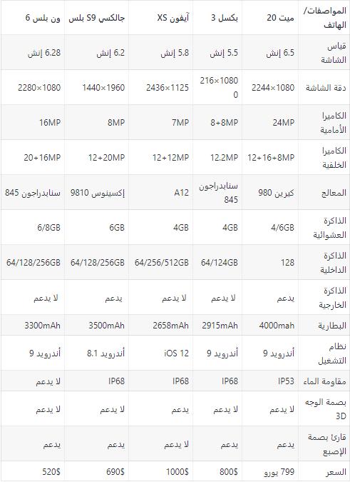 11 3 - مقارنة بين جوالات هواوي الجديدة ميت 20 وميت 20 برو وميت 20X وأبرز منافسيهم