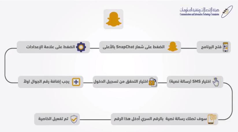 3 6 - ماهو التحقق الثنائي أو Two-way verification في مواقع التواصل الاجتماعي؟