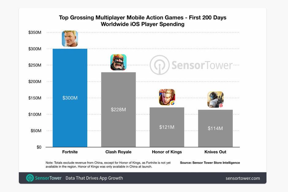 fortnite ios earnings - لعبة Fortnite تحقق المركز الأول من حيث العائدات منذ إطلاقها في 15 مارس الماضي