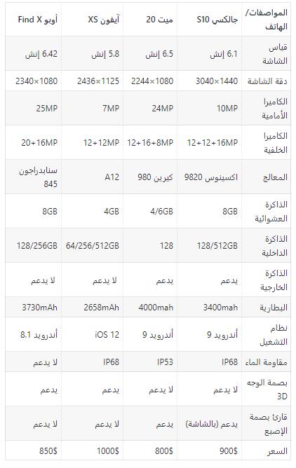 11 - مقارنة مفصلة بين جوالات سامسونج جالكسي S10e/S10+/S10 وأبرز منافسيهم