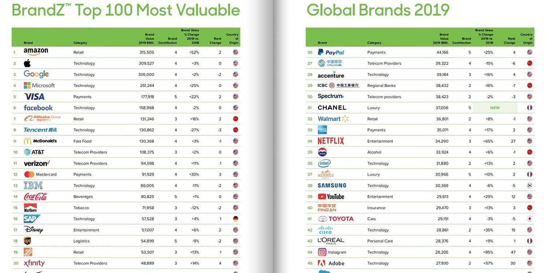 most valuable brands Apple - تعرف على ترتيب العلامات التجارية المائة الأكثر قيمة في العالم، موقع هواوي مفاجئ